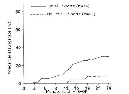 Wiederverletzungsrate nach Kreuzbandriss